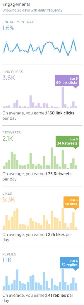 my twitter analytics cypheroftyr June 6th